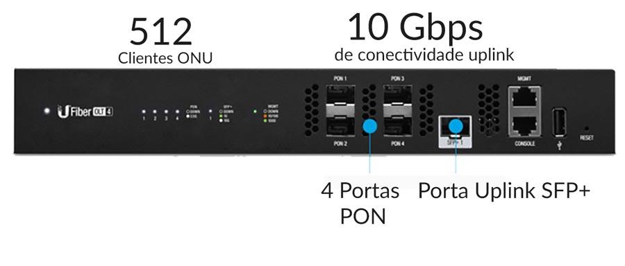 Conectividade Cliente e Uplink