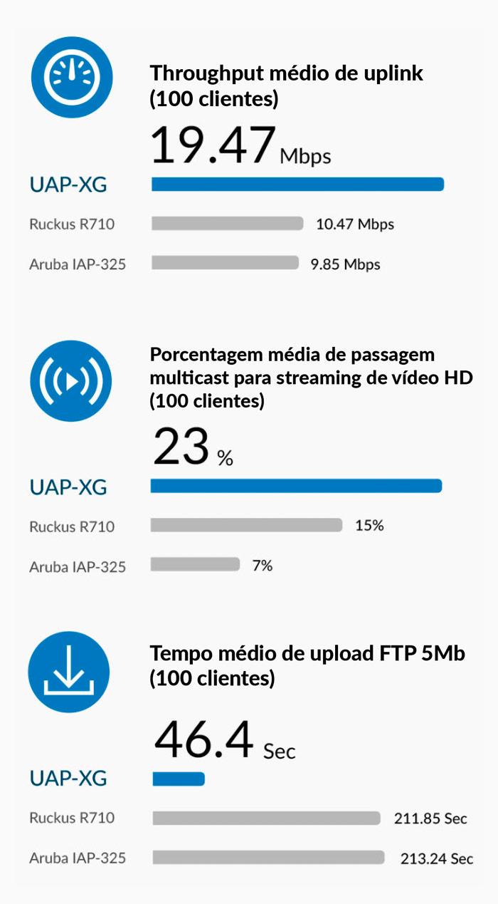 Comparativo UAP-XG x Ruckus P710 x Aruba IAP-325
